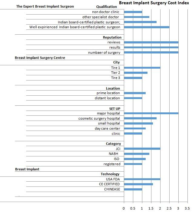 Breast Implant cost index in Mumbai, India